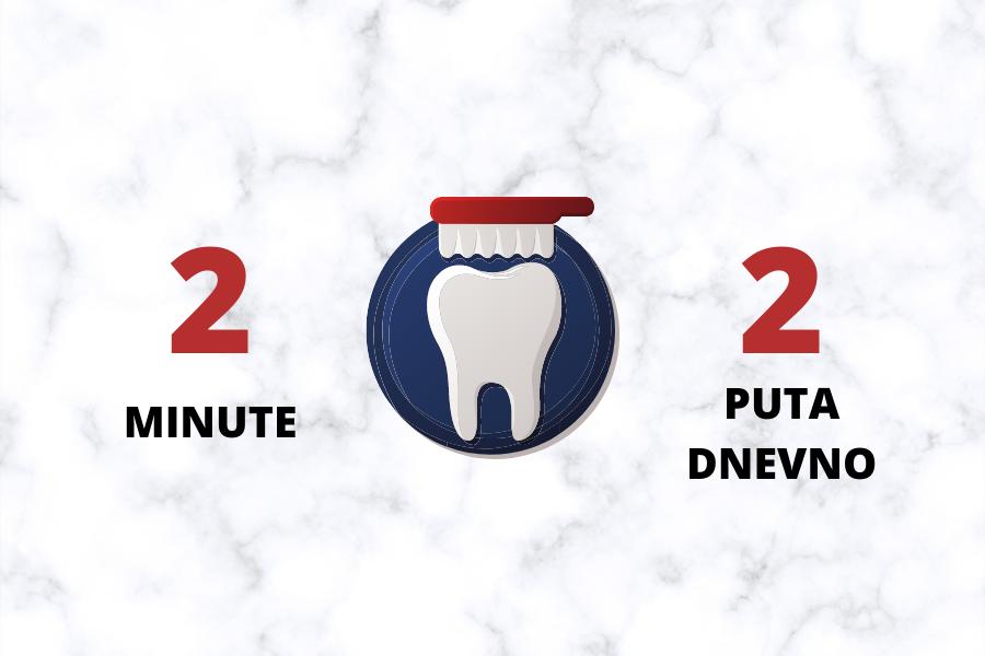 čišćenje zubi koncem
